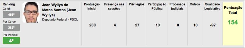 Ranking Jean Wyllys