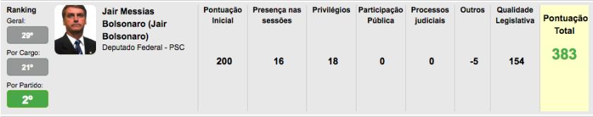 Ranking Jair Bolsonaro